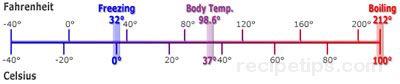 Fahrenheit Scale Glossary Term