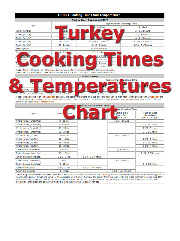 turkey cooking times Article